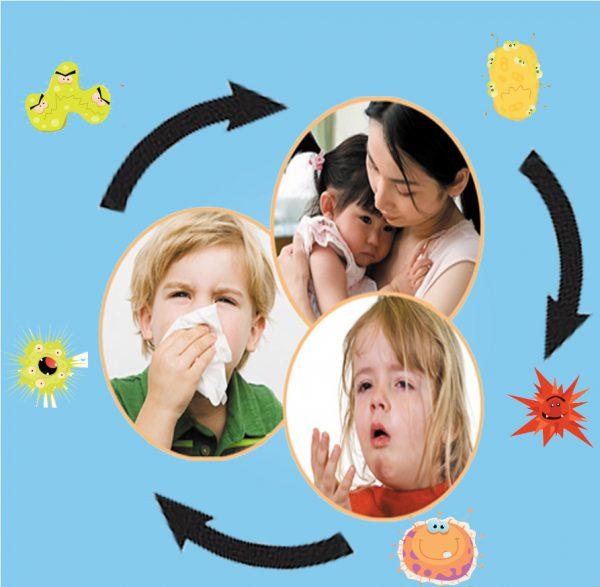 Bệnh viêm đường hô hấp
